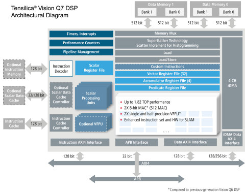 The Cadence Tensilica Vision Q7 DSP IP doubles vision and AI performance for the automotive, AR/VR, mobile and surveillance markets. Optimized for simultaneous localization and mapping (SLAM), the Vision Q7 DSP delivers up to 1.82 tera operations per second (TOPS). (Graphic: Business Wire)