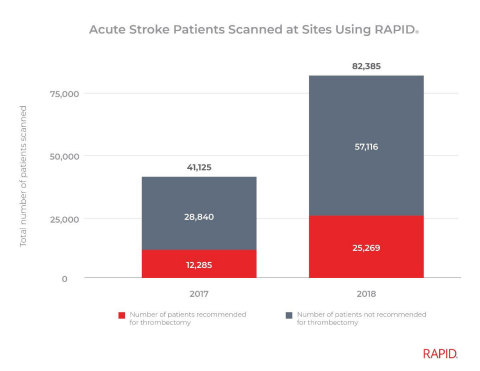 Acute Stroke Patients Scanned at Sites Using Rapid (Graphic: Business Wire)