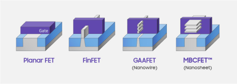 Evolution of Transistor Archtecture_MBCFET (Photo: Business Wire)