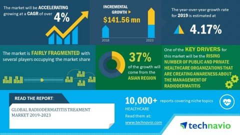 Technavio has published a new market research report on the global radiodermatitis treatment market from 2019-2023. (Graphic: Business Wire)