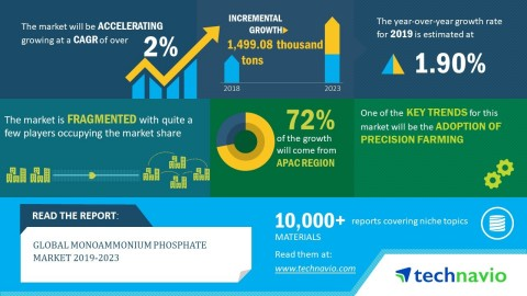 Technavio has published a new market research report on the global monoammonium phosphate market from 2019-2023. (Graphic: Business Wire)