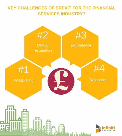 What are the main challenges of Brexit for the financial services industry? (Graphic: Business Wire)