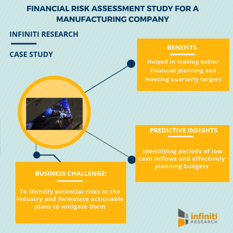 Financial risk assessment study for a manufacturing company (Graphic: Business Wire)