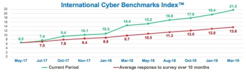 International Cyber Benchmarks Index (Graphic: Business Wire)
