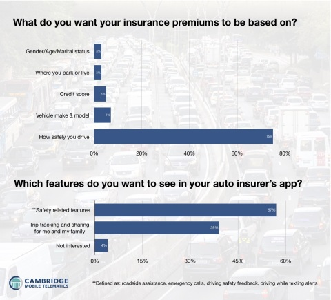 The majority of American drivers (75%) reported they would like insurance premiums to be based on how safely they drive rather than factors such as credit score, demographic information, or vehicle model. They also reported they would be interested in an insurer's mobile app if it included safety related features. (Graphic: Business Wire)