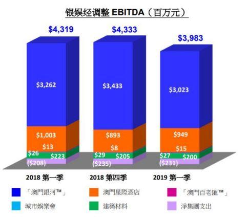 银娱经调整 EBITDA(百万元)