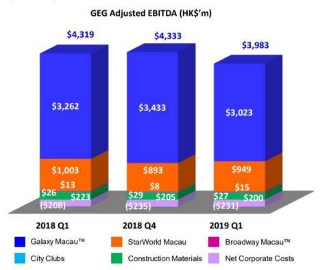 GEG Adjusted EBITDA ($'m)