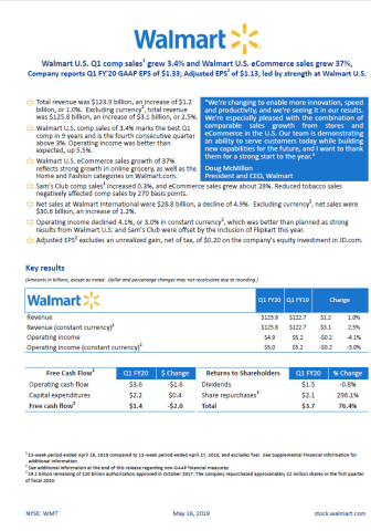 Walmart reports Q1 FY20 earnings