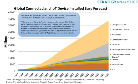 Global Connected IoT Device Installed Base Forecast (Graphic: Business Wire)