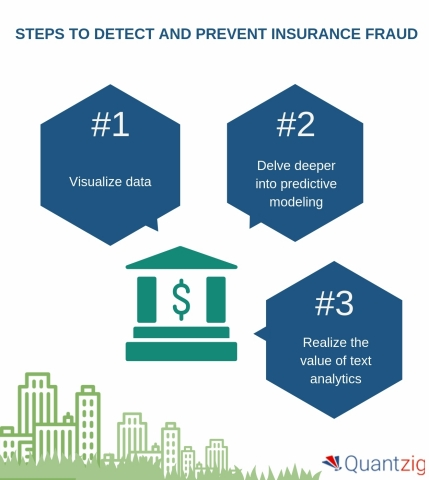 Steps to Detect and Prevent Insurance Fraud (Graphic: Business Wire)