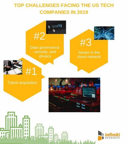 Top challenges facing US tech companies in 2019 (Graphic: Business Wire)