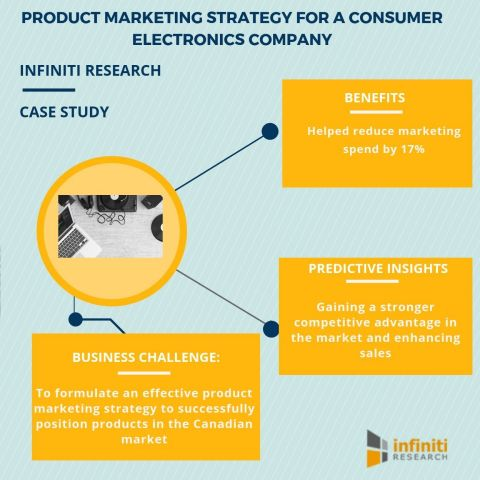 Product marketing strategy for a consumer electronics company (Graphic: Business Wire)