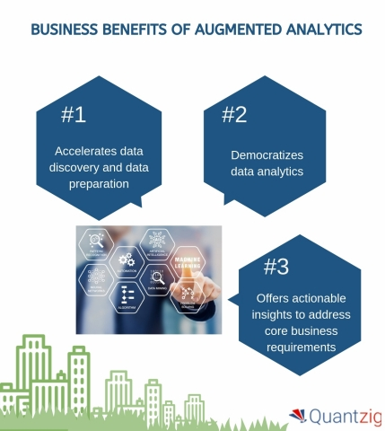 Business Benefits of Augmented Analytics (Graphic: Business Wire)