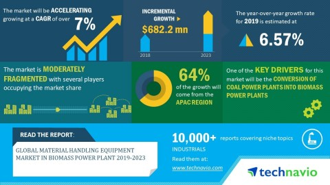Technavio has published a new market research report on the global material handling equipment marke ...