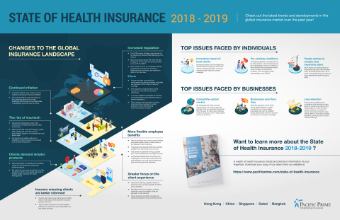 Pacific Prime's State of Health Insurance Report Infographic (Graphic: Business Wire)