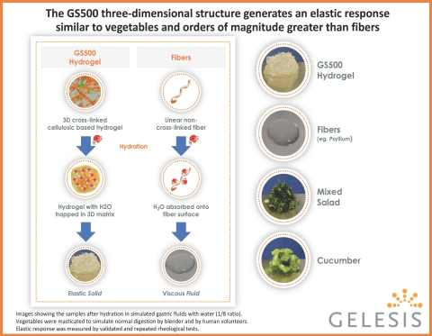 The GS500 three-dimensional structure generates an elastic response similar to vegetables and orders ...