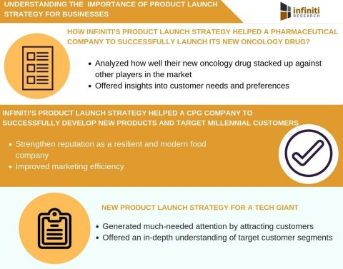 Importance of a product launch strategy in boosting business success (Graphic: Business Wire)