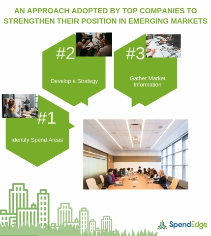 Strategy options for competing in emerging markets