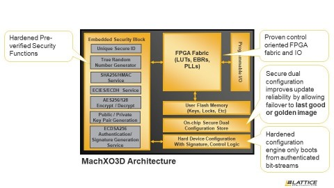 The Lattice MachXO3D FPGA integrates hardened security features with control PLD functionality. (Graphic: Business Wire)
