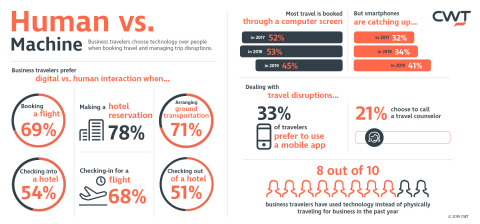 Human vs. Machine - Business travellers choose technology over people when booking travel and managing trip disruptions (Graphic: Business Wire)