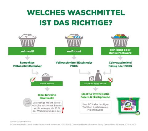 Welches Waschmittel ist das richtige? (Grafik: Procter & Gamble Germany GmbH & Co Operations oHG)