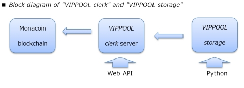 Block diagram of VIPPOOL clerk and VIPPOOL storage (Graphic: Business Wire)
