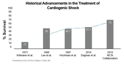 National Cardiogenic Shock Initiative (NCSI) with Impella best practices demonstrates 72% survival with 98% native heart recovery at discharge. This improves upon AMI cardiogenic shock historical survival of 50%. (Graphic: Abiomed, Inc.)