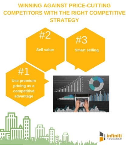 Winning Against Price-Cutting Competitors with the Right Competitive Strategy. (Graphic: Business Wire)