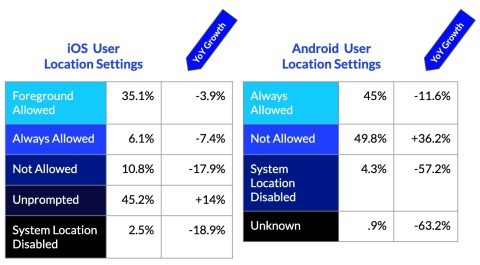 "More granular location permissions in iOS show user preference for sharing location ""while using"" an app versus having it always shared. (Graphic: Business Wire)"