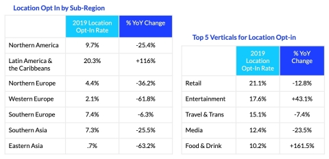 Among world regions and industry verticals, location opt-in rates vary significantly, highlighting where use cases are more established or are growing rapidly in popularity. (Graphic: Business Wire)