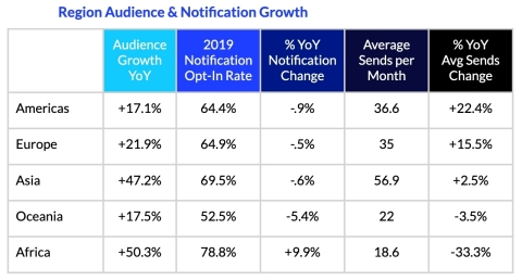With mobile app audiences growing around the world, businesses are more heavily leveraging notifications with negligible impact to opt-in rates. (Graphic: Business Wire)