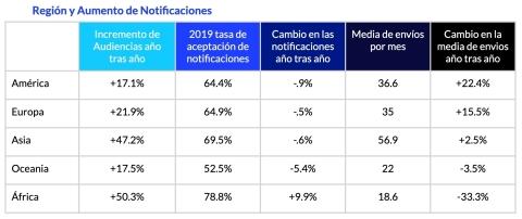 A medida que las audiencias de aplicaciones móviles aumentan en todo el mundo, las empresas están ha ...