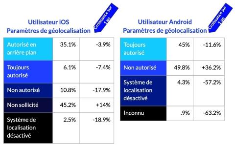 Les autorisations de géolocalisation plus granulaires dans iOS indiquent la préférence de l'utilisateur pour le partage de la localisation lorsque l'application est en cours d'usage plutôt que de la partager en permanence. (Graphic: Business Wire)