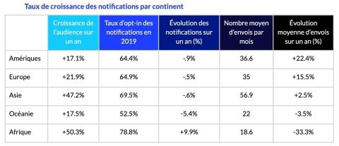 Avec des audiences pour les applications mobiles en hausse dans le monde entier, les entreprises ont davantage recours aux notifications, ce qui n'a qu'un impact minime sur les taux d'opt-in. (Graphic: Business Wire)