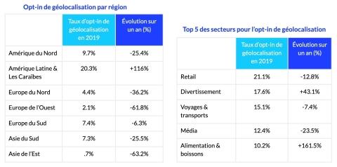 Les taux d'opt-in de géolocalisation varient considérablement entre secteurs et régions du monde, soulignant les usages les mieux établis et ceux dont la popularité croît rapidement. (Graphic: Business Wire)