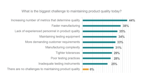 What is the biggest challenge to maintaining product quality today? (Graphic: Business Wire)