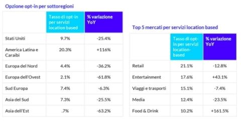 Tra le diverse aree del mondo e business, il tasso di opt-in per servizi location-based varia significativamente. Questo mostra quali sono i mercati più consolidati e quelli a più rapida crescita. (Graphic: Business Wire)