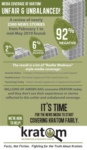 New infographic summarizing KIRC's study on unfair and unbalanced kratom news coverage. (Graphic: Business Wire)