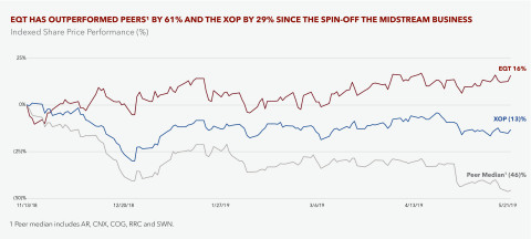EQT HAS OUTPERFORMED PEERS (1) BY 61% AND THE XOP BY 29% SINCE THE SPIN-OFF OF THE MIDSTREAM BUSINES ...