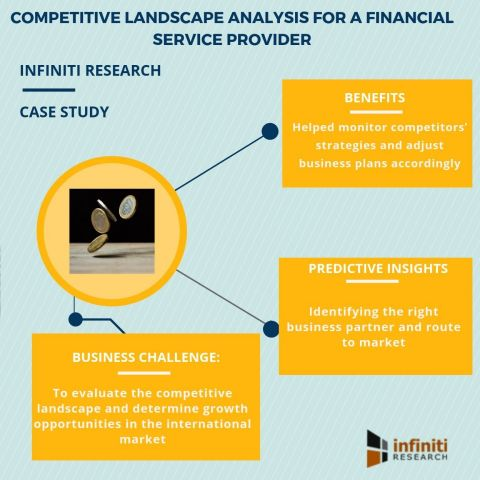 Competitive landscape analysis engagement for a financial service provider (Graphic: Business Wire)