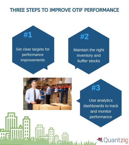 THREE STEPS TO IMPROVE OTIF PERFORMANCE (Graphic: Business Wire)