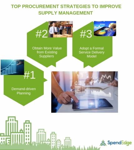 Top procurement strategies to improve supply management.