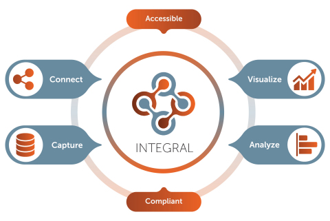Certara Integral™ combines the attributes of a software-agnostic data warehouse with a workflow-driven tracking and retrieval toolkit housed in a cloud-based, 21 CFR Part 11 compliant infrastructure. (Graphic: Business Wire)