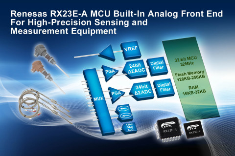 Renesas RX23E-A MCU built-in analog front end for high-precision sensing and measurement equipment ( ...