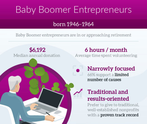 Baby Boomer Entrepreneurs (Graphic: Business Wire)