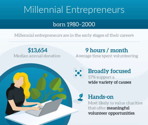 Millennial Entrepreneurs (Graphic: Business Wire)