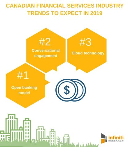 Canadian financial services industry trends to expect in 2019 (Graphic: Business Wire)