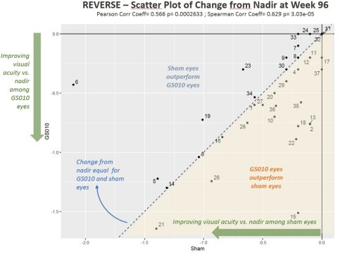 Figure 2. Visual Acuity Change from Nadir in LogMAR among REVERSE Subjects (Photo: Business Wire)