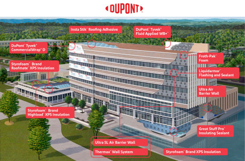DuPont PBS' high performance products work hand-in-hand as systems that are compatible, durable and tested beyond building code requirements. (Graphic: Business Wire)