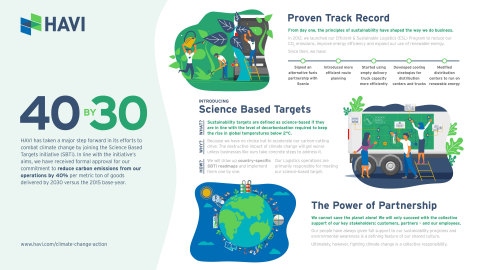 HAVI is a proud member of the Science Based Targets initiative (SBTi). (Graphic: Business Wire)